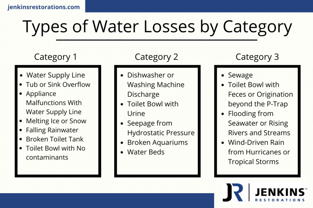 Types of Water Losses by Category